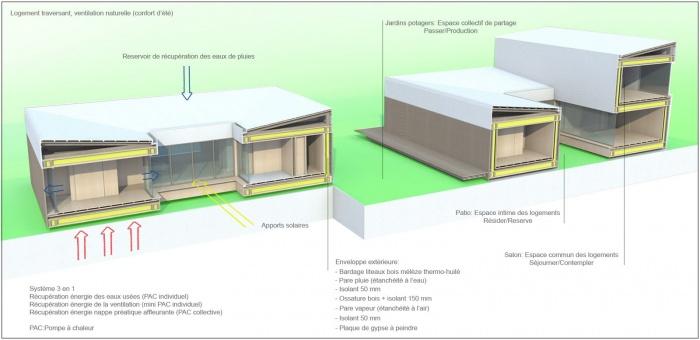Maisons à patio : 7
